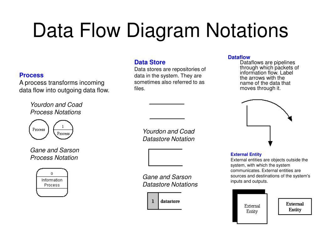 Arrow data flow powerpoint diagram & chart slides.