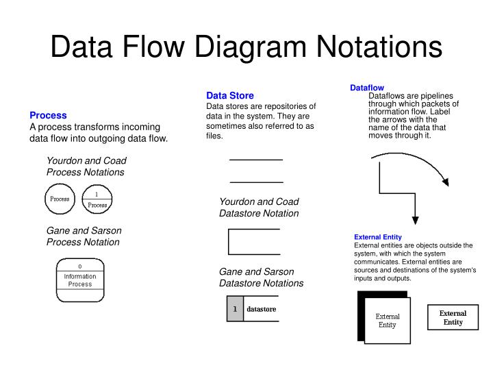 Ppt data flow diagram notations powerpoint presentation id1082976 data flow diagram notations yourdon and coadprocess notations ccuart