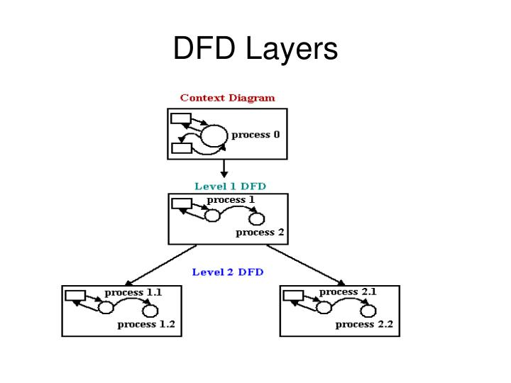 Ppt data flow diagram notations powerpoint presentation id1082976 dfd layers ccuart Images