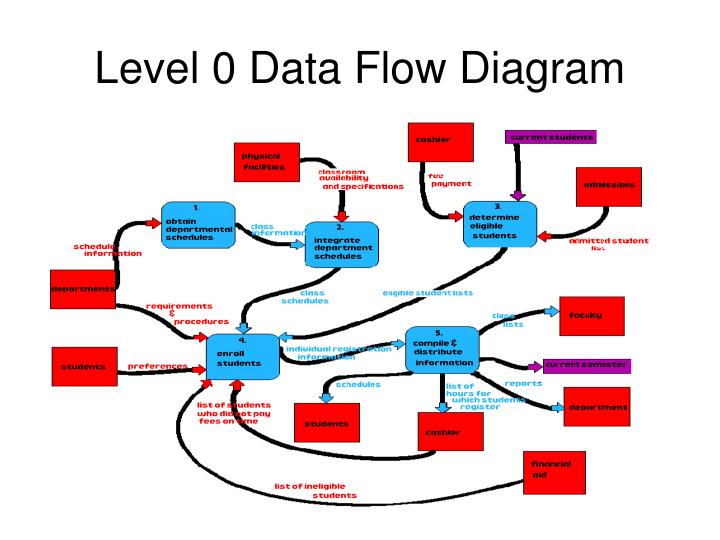 Ppt data flow diagram notations powerpoint presentation id1082976 level 0 data flow diagram ccuart Image collections