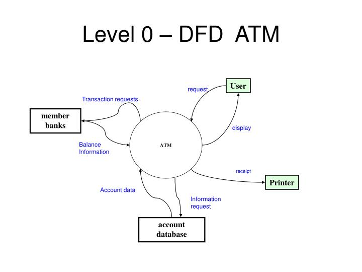 Ppt data flow diagram notations powerpoint presentation id1082976 level 0 dfd atm ccuart Gallery
