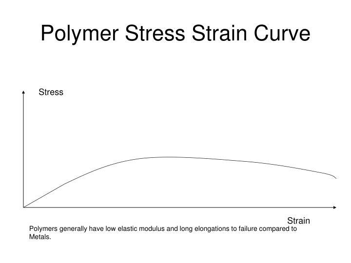 Polymer Stress Strain Curve