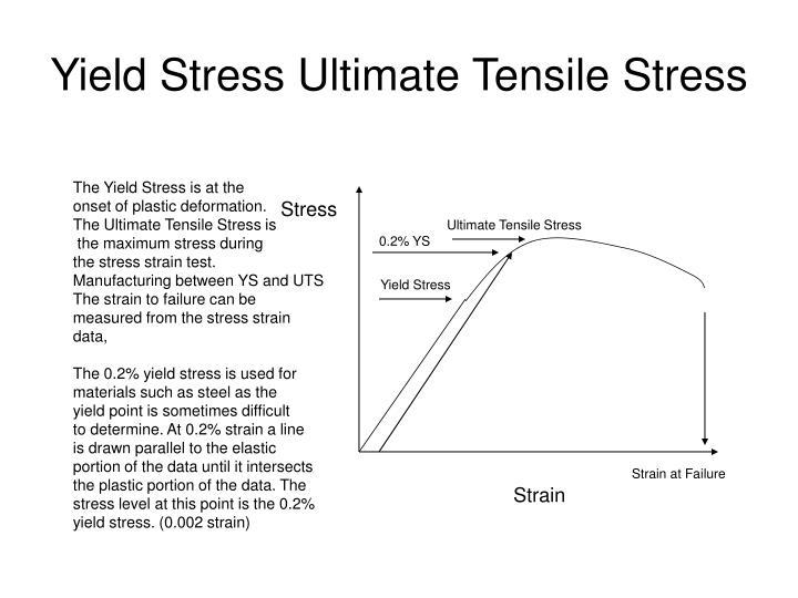Yield Stress Ultimate Tensile Stress