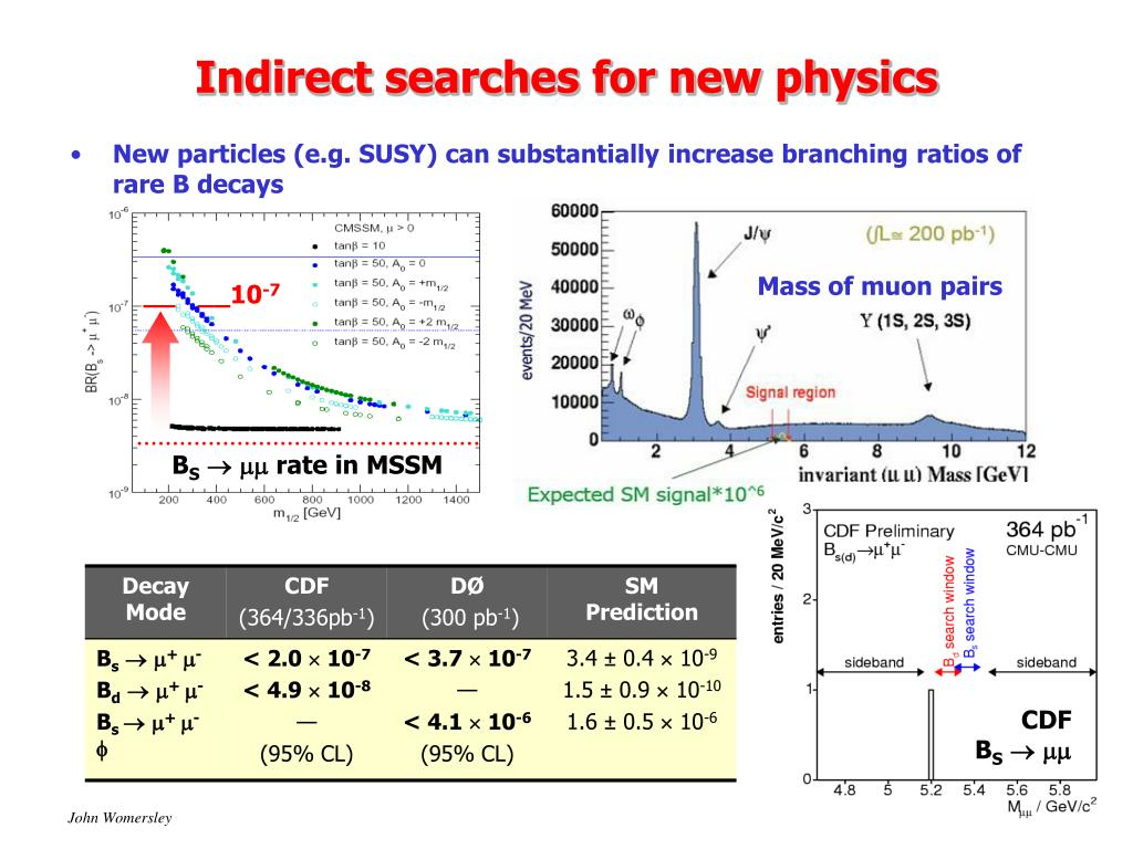 New particles (e.g. SUSY) can substantially increase branching ratios of rare B decays
