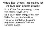 middle east unrest implications for the european energy security