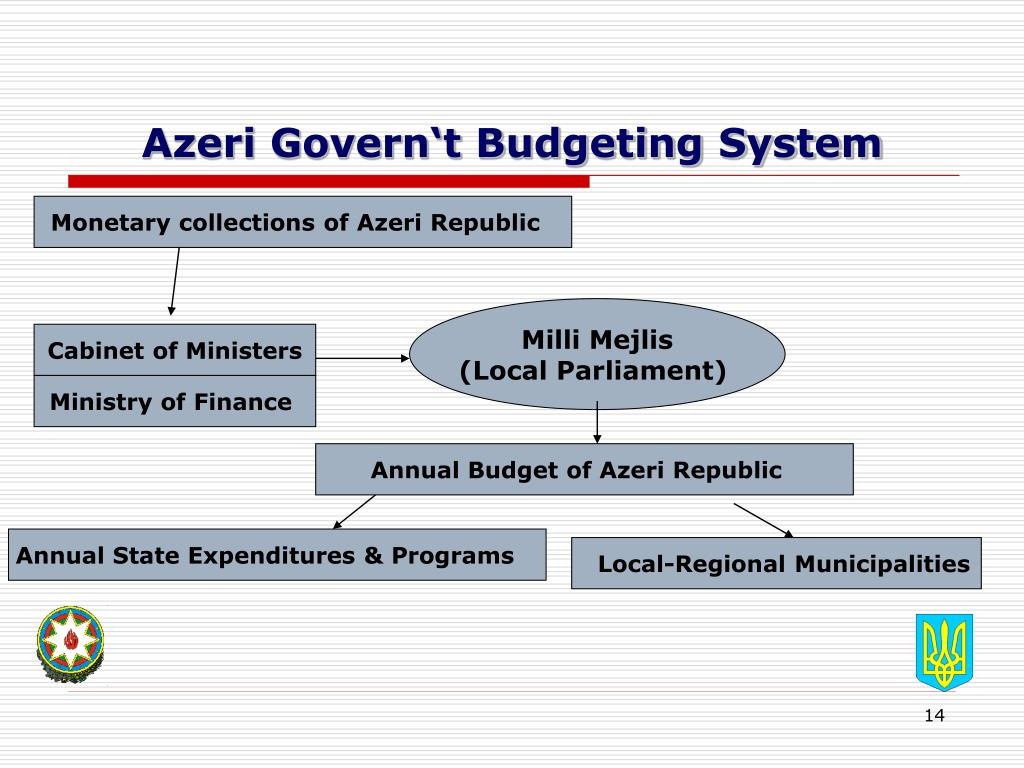 Azeri Govern't Budgeting System