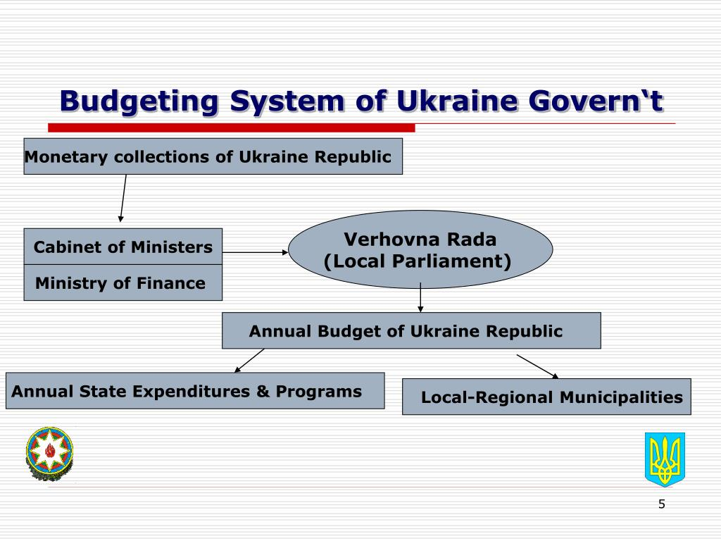 Budgeting System of Ukraine Govern't