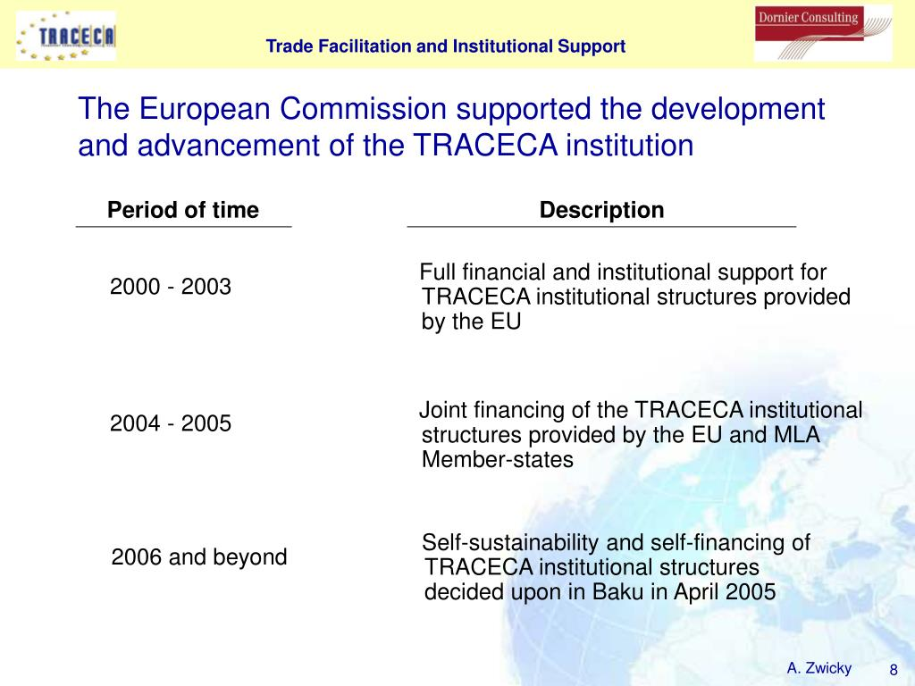 The European Commission supported the development and advancement of the TRACECA institution
