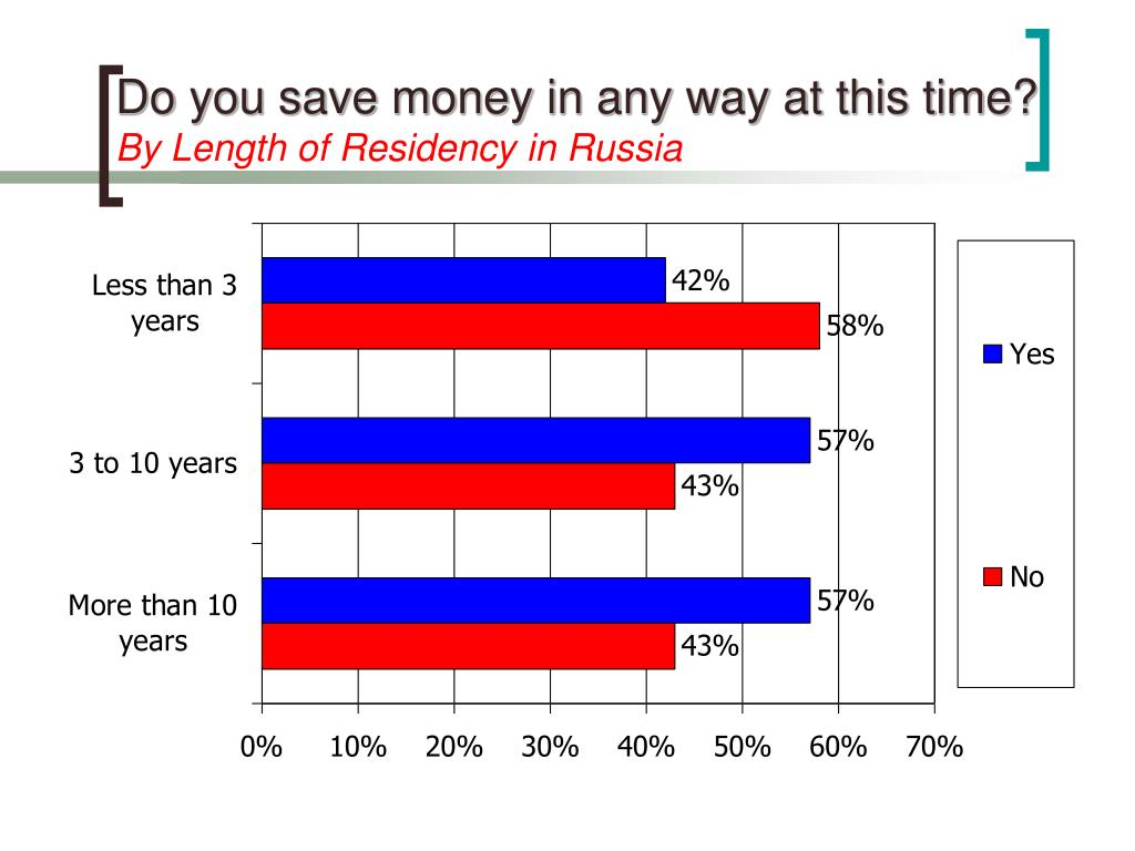 Do you save money in any way at this time?