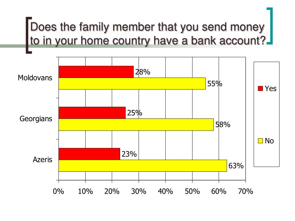 Does the family member that you send money to in your home country have a bank account?