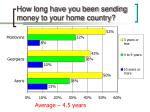 how long have you been sending money to your home country