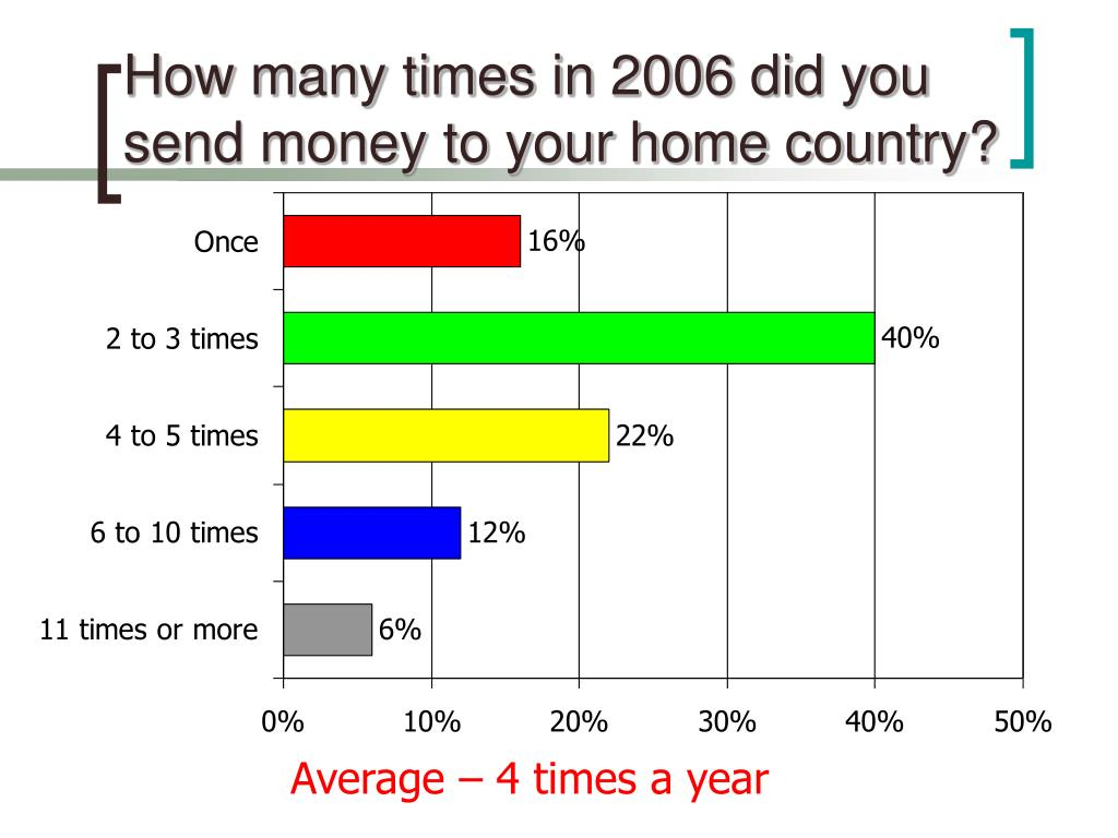 How many times in 2006 did you send money to your home country?