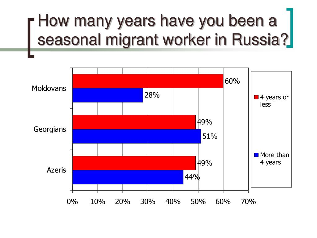 How many years have you been a seasonal migrant worker in Russia?