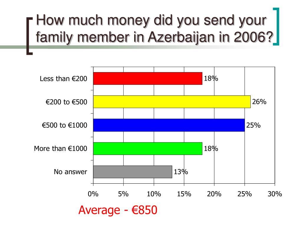 How much money did you send your family member in Azerbaijan in 2006?