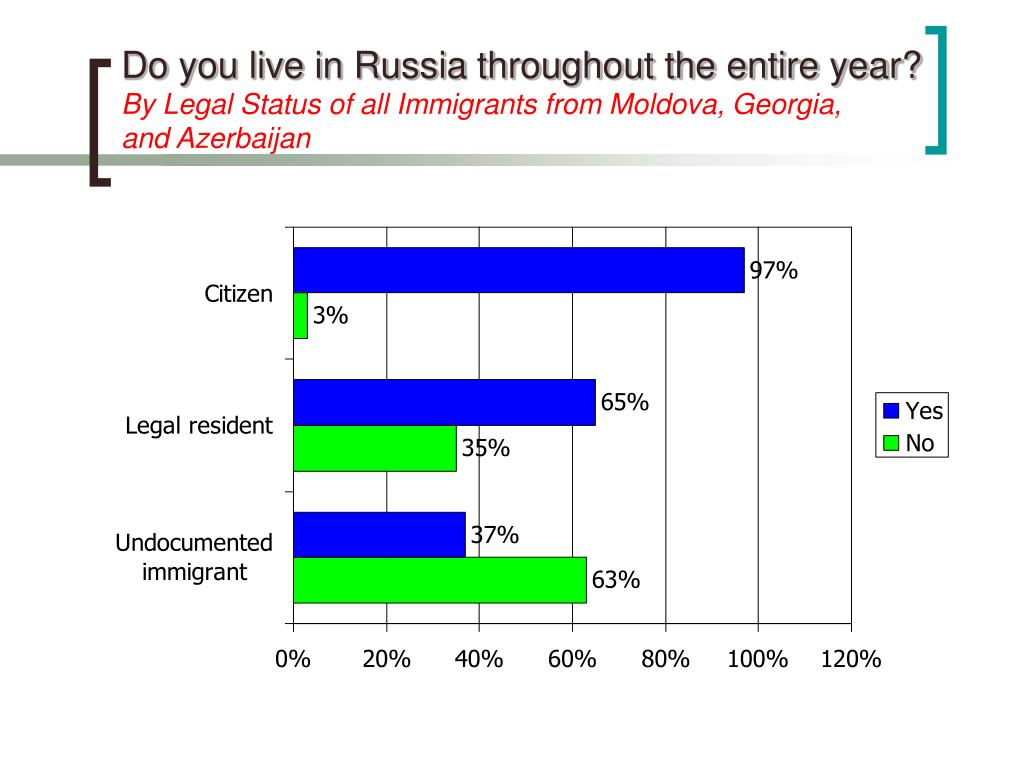 Do you live in Russia throughout the entire year?