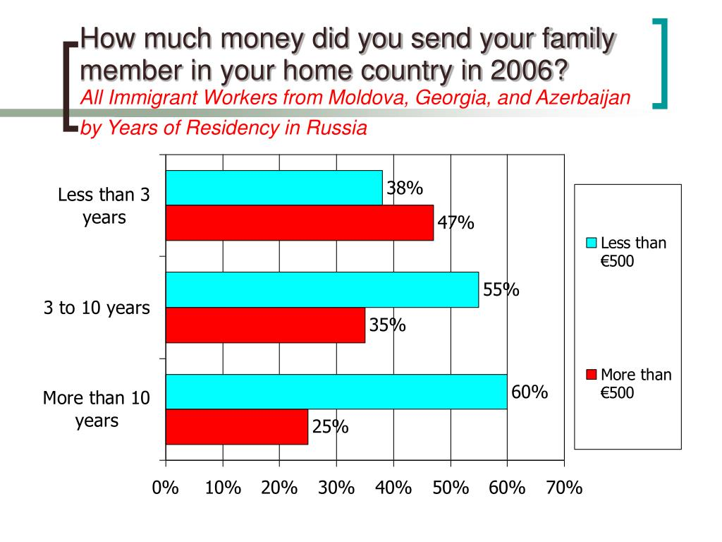 How much money did you send your family member in your home country in 2006?