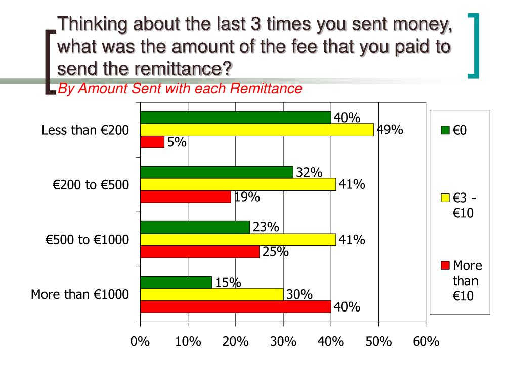 Thinking about the last 3 times you sent money, what was the amount of the fee that you paid to send the remittance?