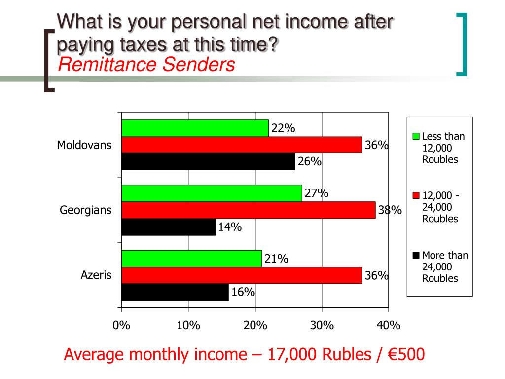 What is your personal net income after paying taxes at this time?