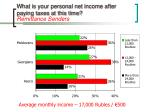 what is your personal net income after paying taxes at this time remittance senders