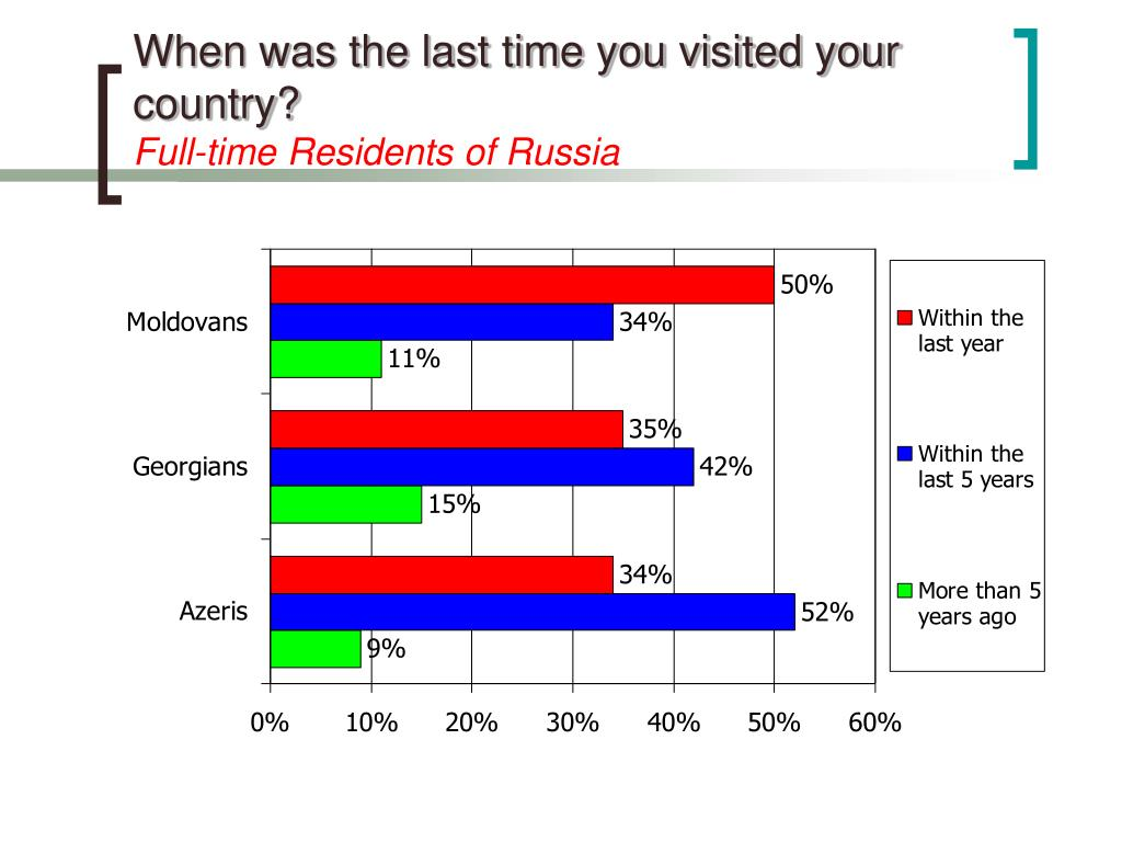 When was the last time you visited your country?
