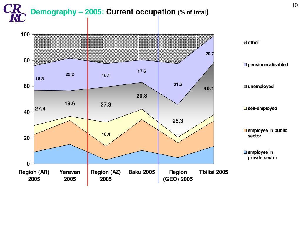 Demography – 2005: