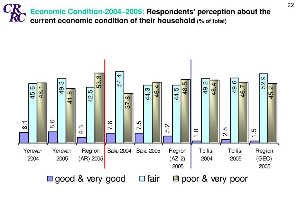 Economic Condition-2004–2005: