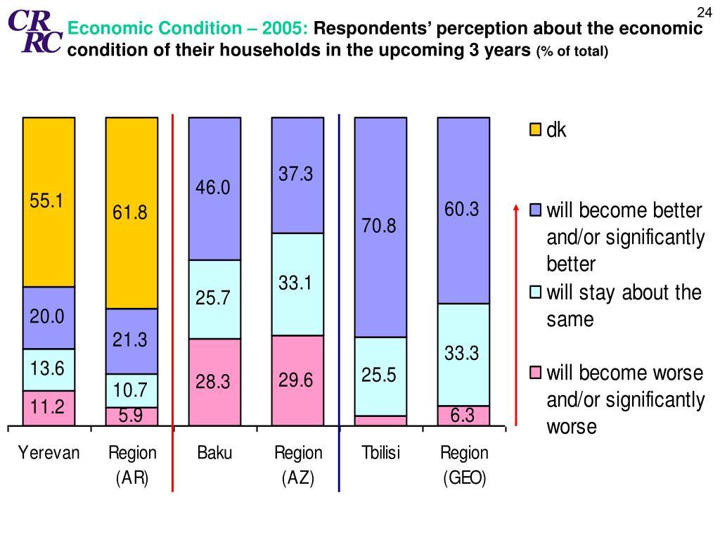 Economic Condition – 2005: