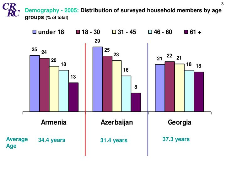 Demography - 2005: