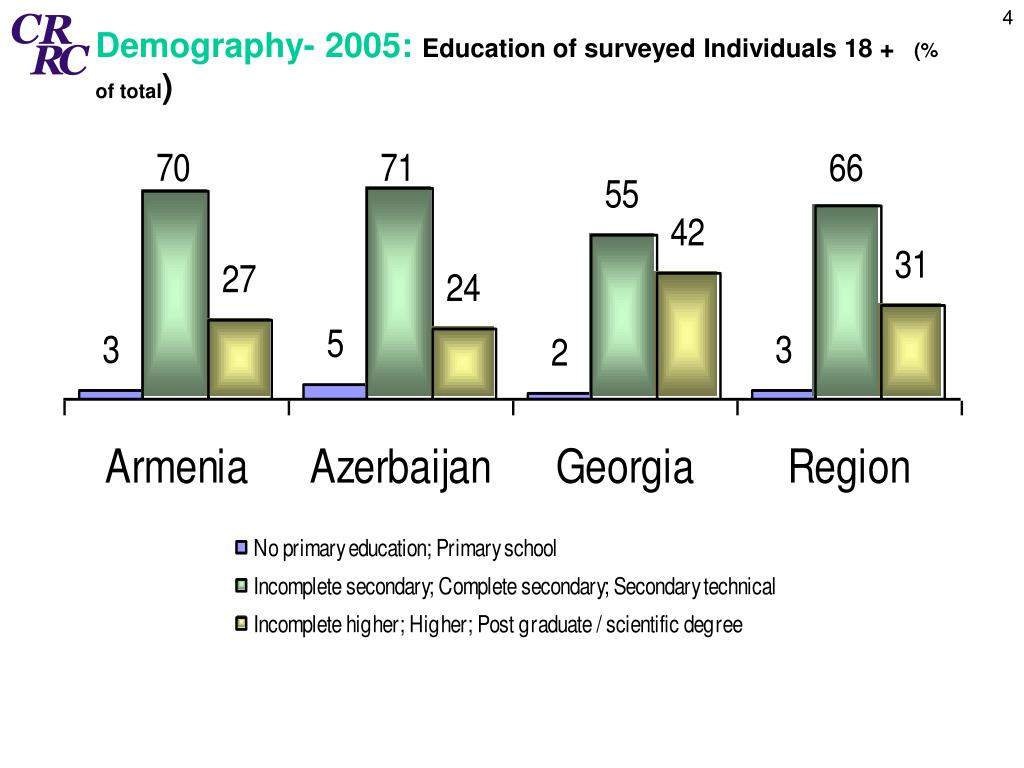 Demography- 2005: