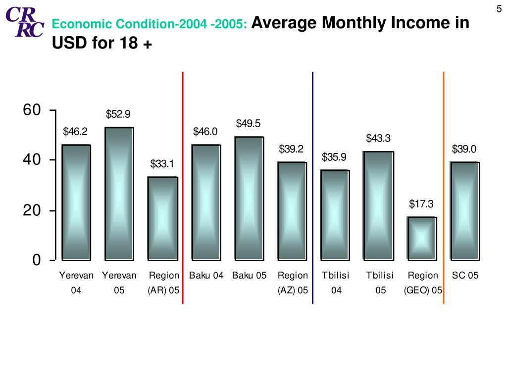 Economic Condition-2004 -2005: