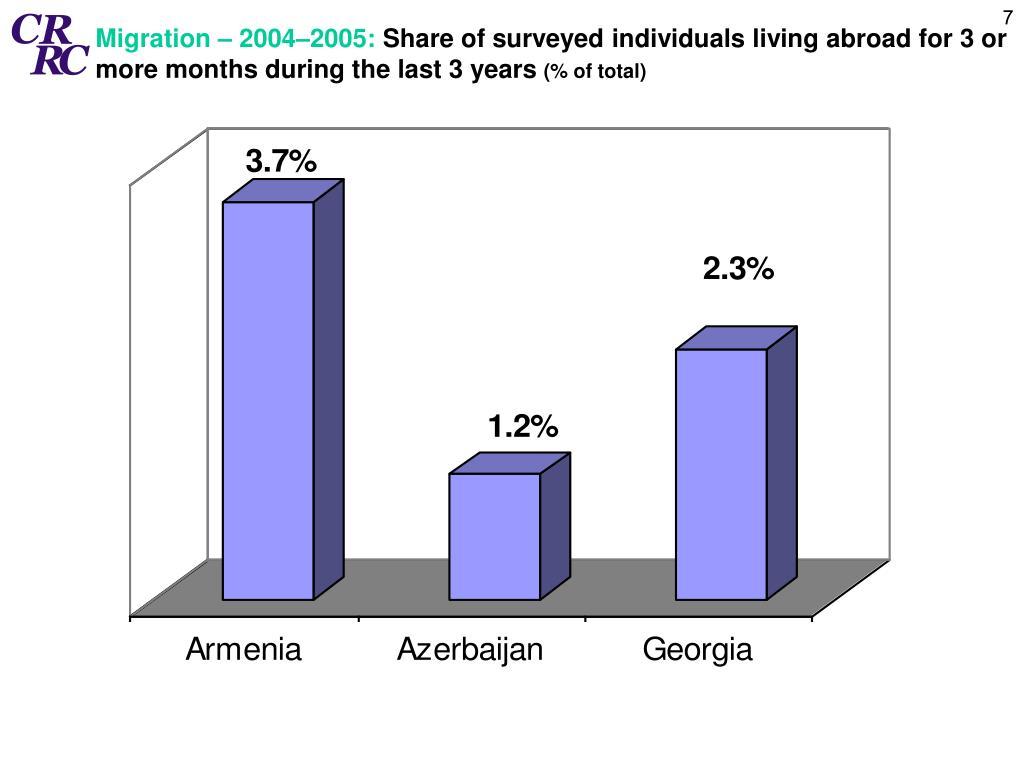 Migration – 2004–2005: