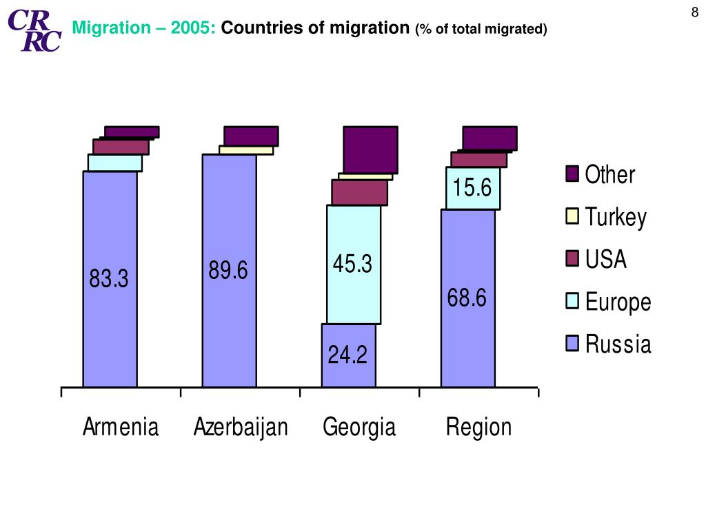 Migration – 2005: