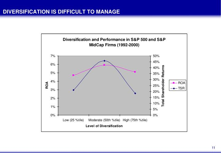 DIVERSIFICATION IS DIFFICULT TO MANAGE
