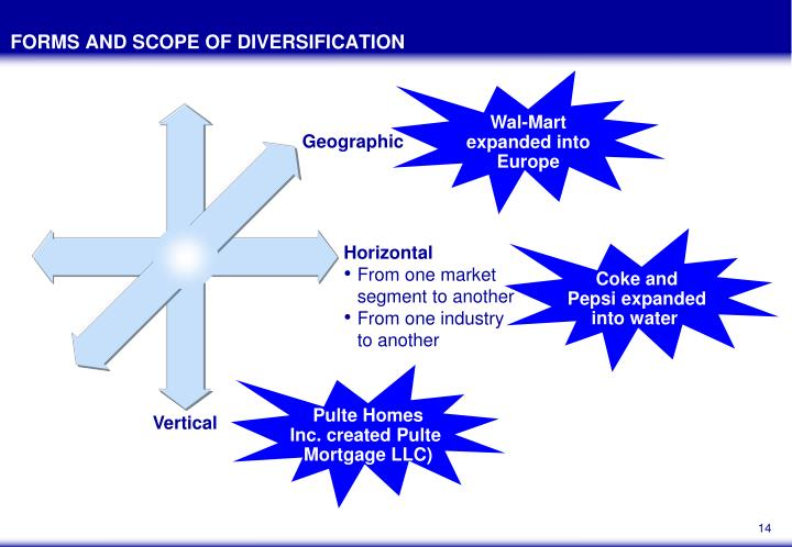 FORMS AND SCOPE OF DIVERSIFICATION