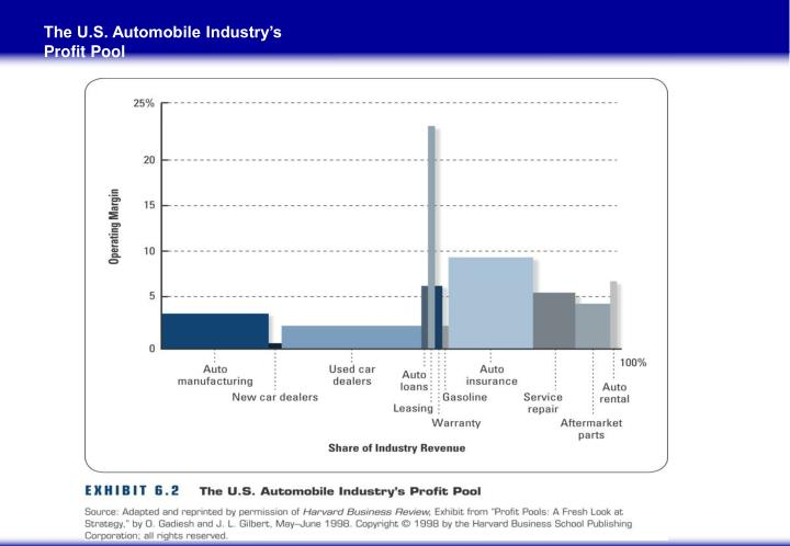 The U.S. Automobile Industry's