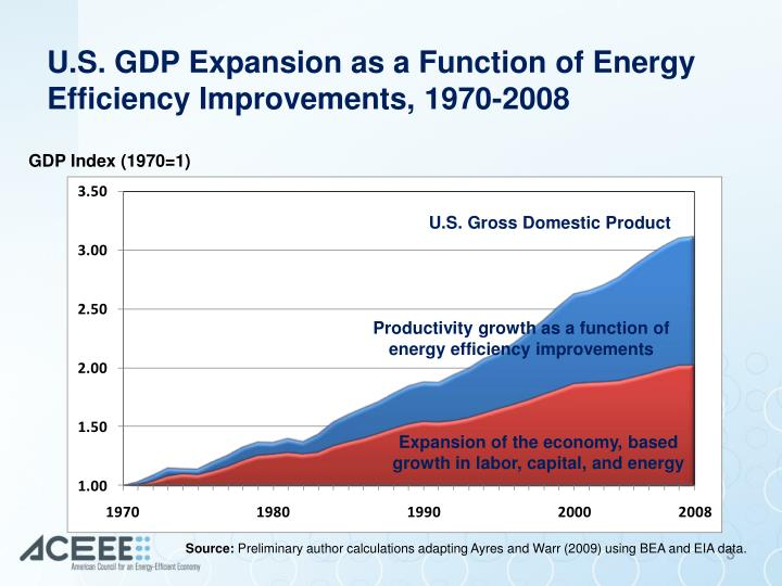 Energy Efficient Renovations : Ppt south carolina s energy future recommendations for