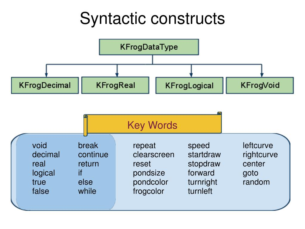 Syntactic constructs