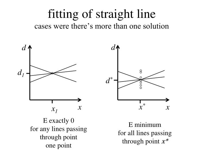 fitting of straight line
