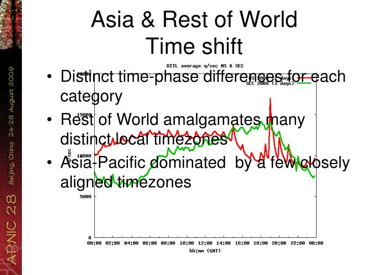 Asia & Rest of World