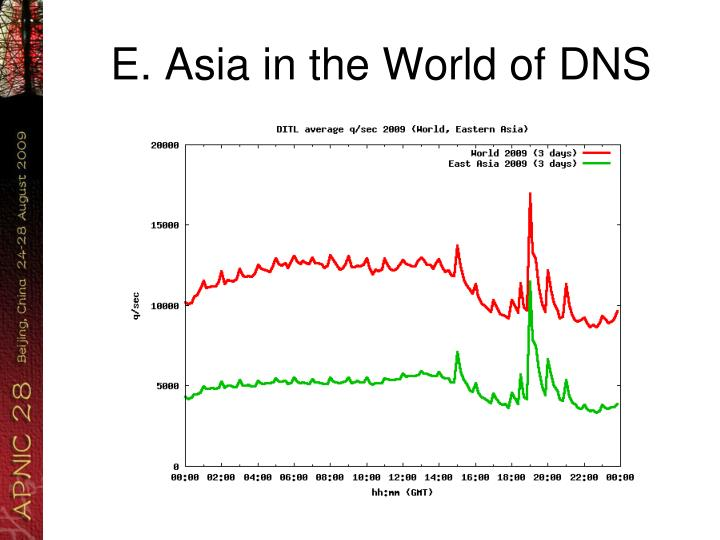 E. Asia in the World of DNS