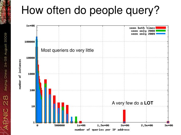 How often do people query?