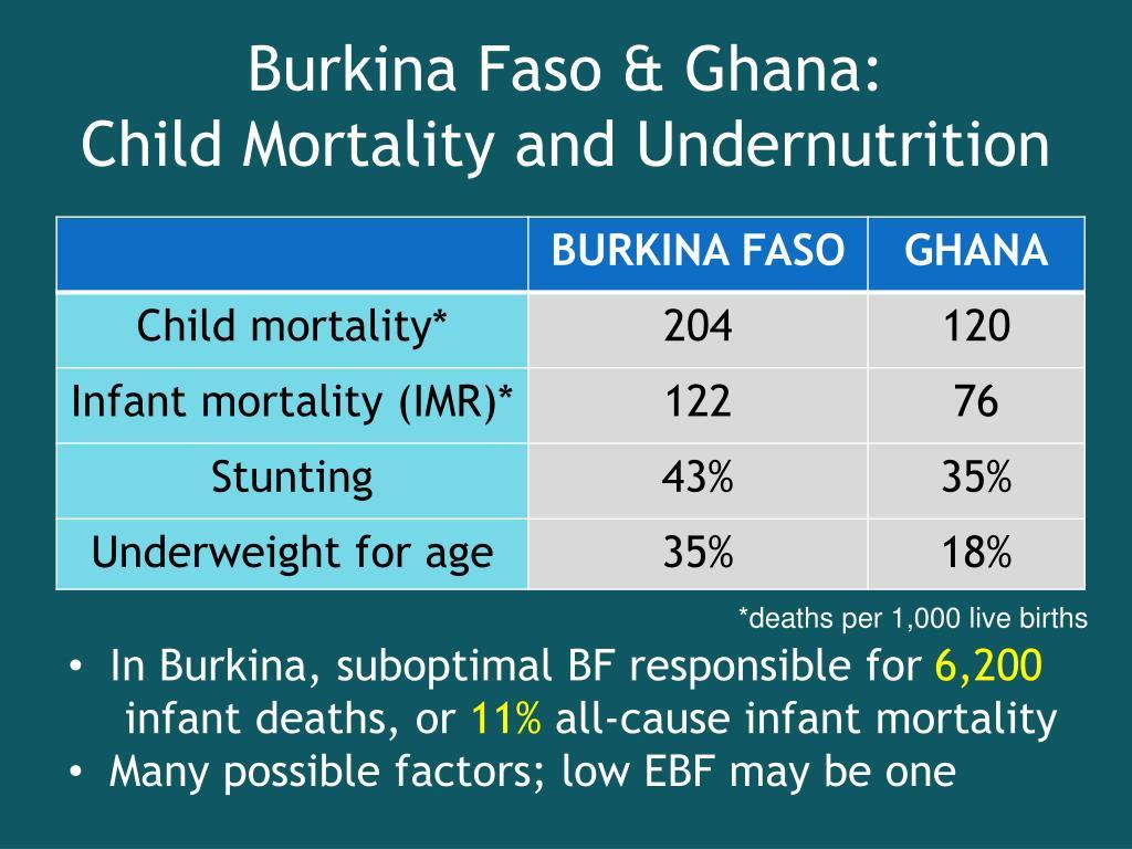 Burkina Faso & Ghana: