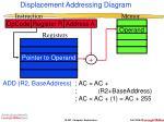 displacement addressing diagram