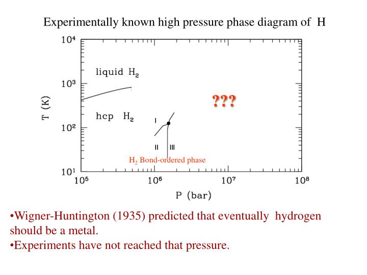 Experimentally known high pressure phase diagram of  H