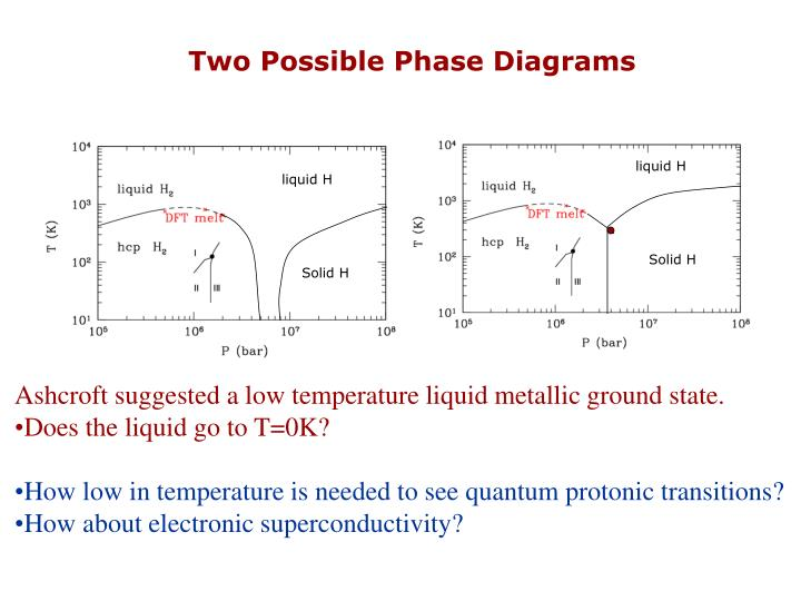 Two Possible Phase Diagrams