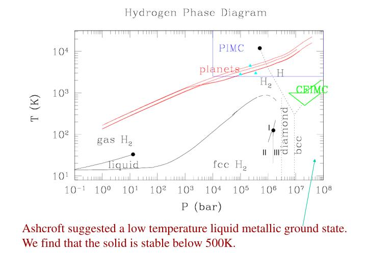 Ashcroft suggested a low temperature liquid metallic ground state.