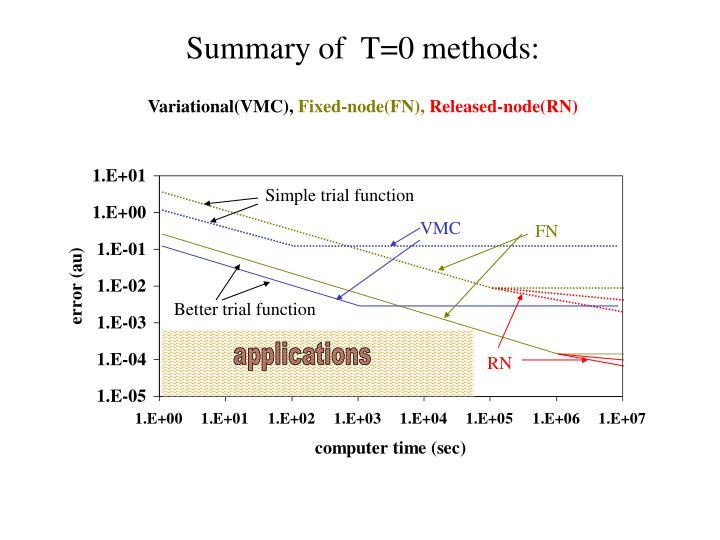 Simple trial function