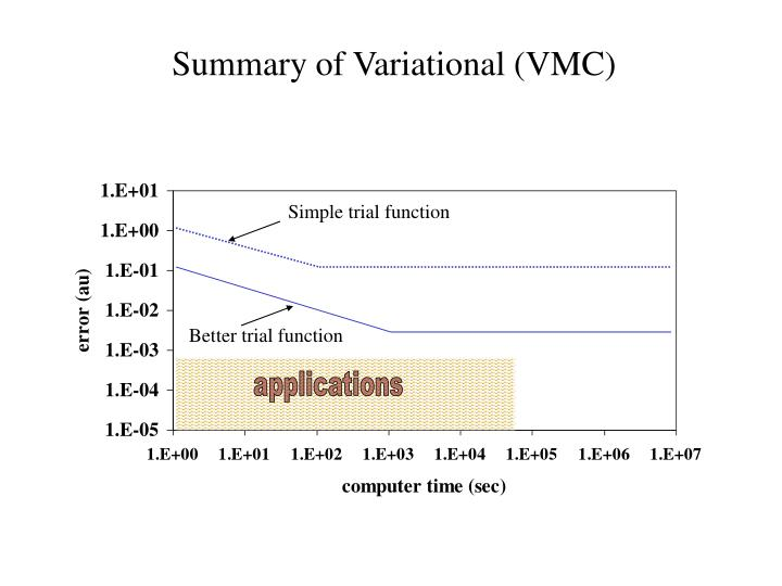 Summary of Variational (VMC)
