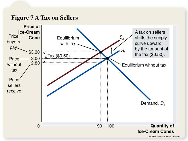 A tax on sellers