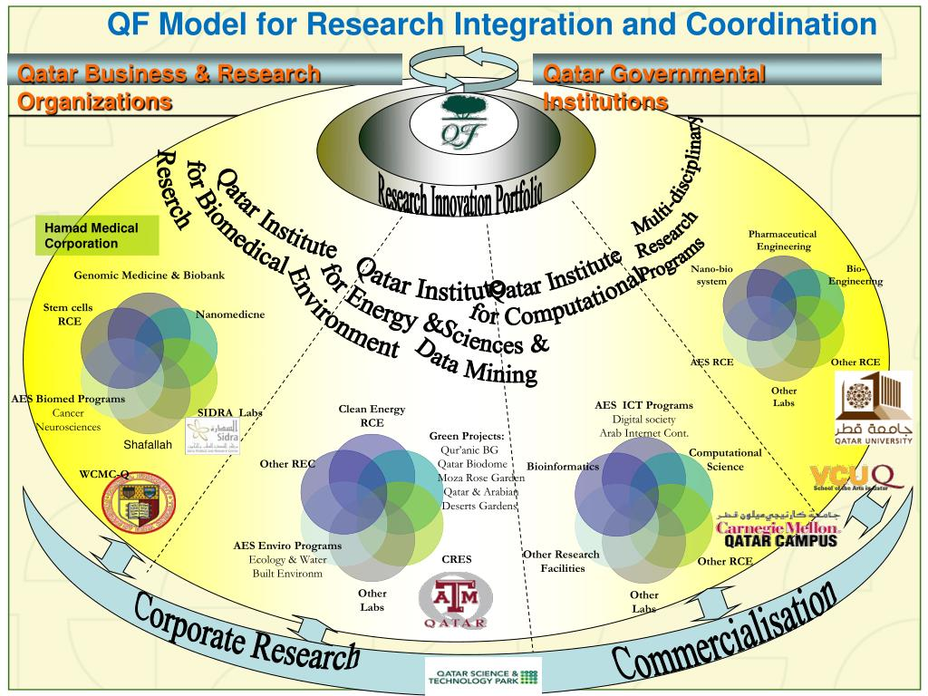 QF Model for Research Integration and Coordination